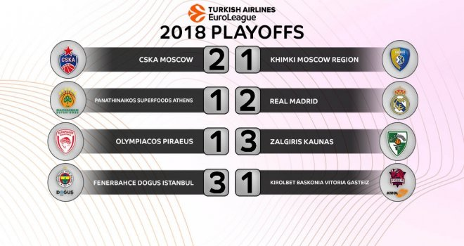 Euroleague Play-Offs sonuçlar